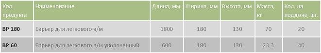 Барьеры для л-а BP таблица.png