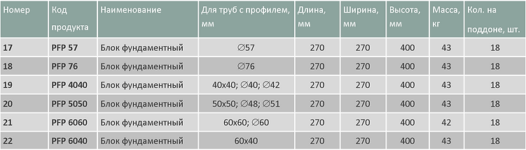 Блоки профильные средние таблица.png