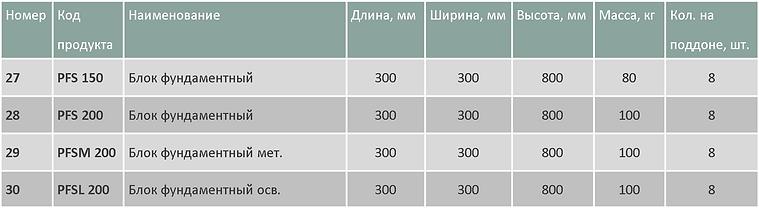Блоки серии PFS таблица.png