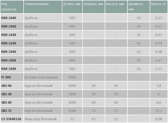 Вспомогательные изделия таблица.png