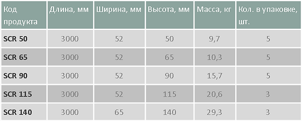 Рельсы с пластинами таблица.png