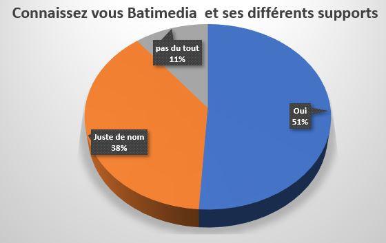 Connaissez vous Batimedia et ses différents supports ?