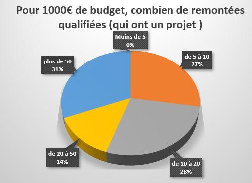 Pour 1000 € de budget combien de remontées qualifiées ( qui ont un projet )
