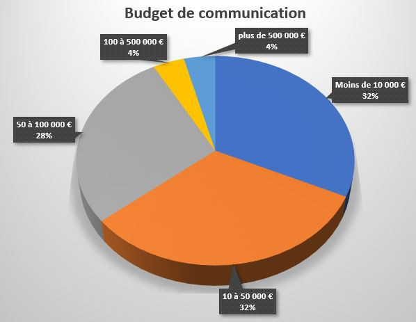 Budget de communication