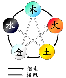 300px-Wuxing.svg.png