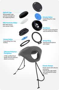 purME - A Gas Mask You Can Wear Everyday, comfortable and modular respirator to protect you against all threats, specifications