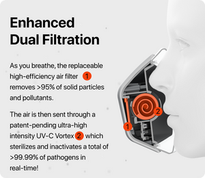 UVMask, Kickstarter, Face mask, air purification, filtering all pollutants, pathogens, dust, and allergens, enhanced dual filtration,