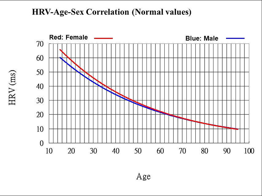 HRV-sex-age-2011-02-15-English.jpg