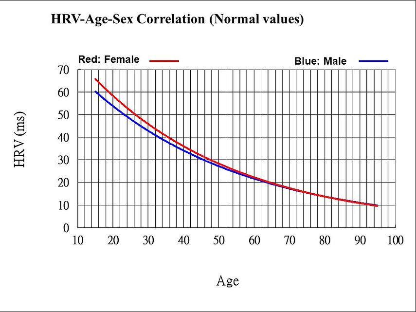 HRV-sex-age-2011-02-15-English.jpg