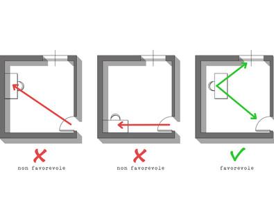 La posizione della scrivania