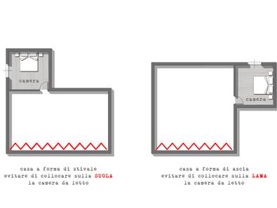 Le forme propizie della casa