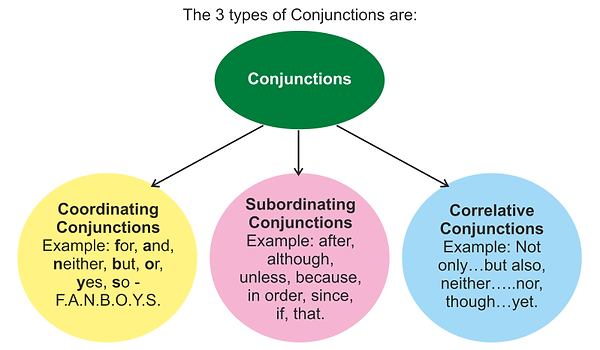 Types-of-Conjunction.png