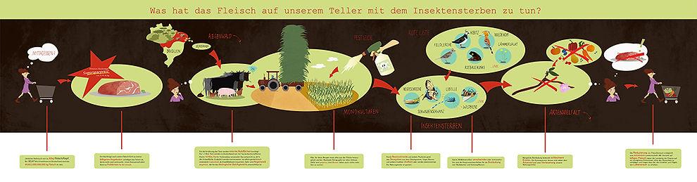 Druck Fleisch Insektensterben 145 home.j