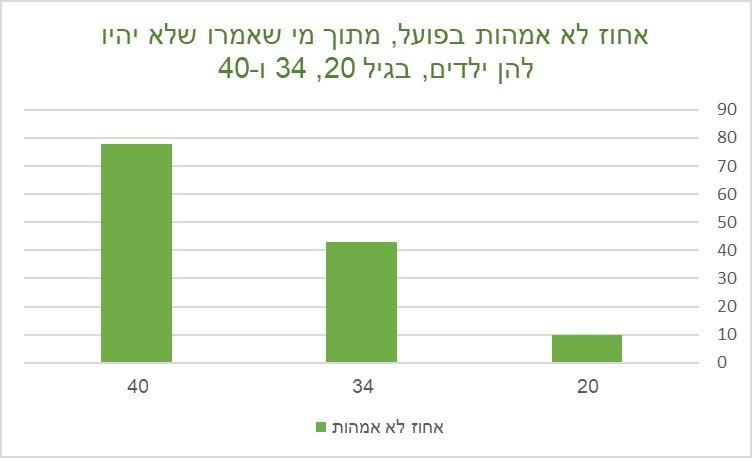 גרף שמתאר מה חשבו נשים בוגרות  בלי ילדים לאורך שנות החיים שלהן