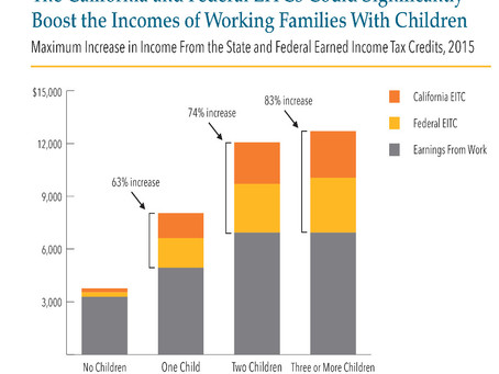 EITCs Boost Financial Security of Working Families