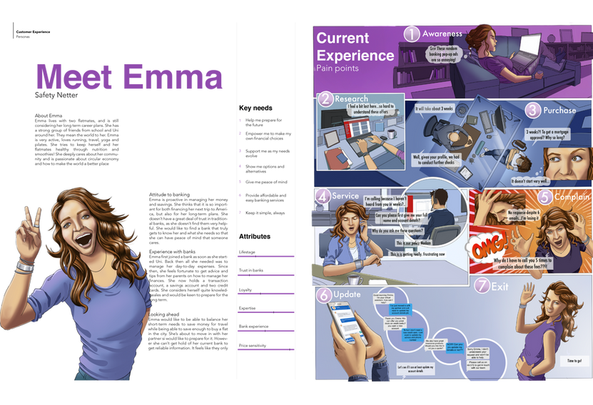 Digital Customer Experience personas | Journey design and visualisation