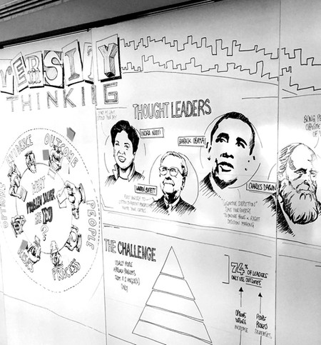 Diversity of Thinking Executive workshop | Creative direction and live scribe