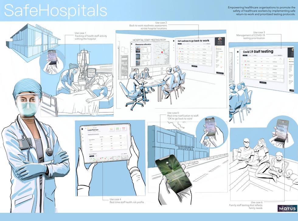 SafeHospital mHealth AI platform  | Technology use cases visualisation