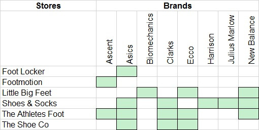 Children Shoe Brands and Stores