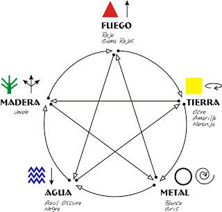 Los 5 elementos y el management de empresa