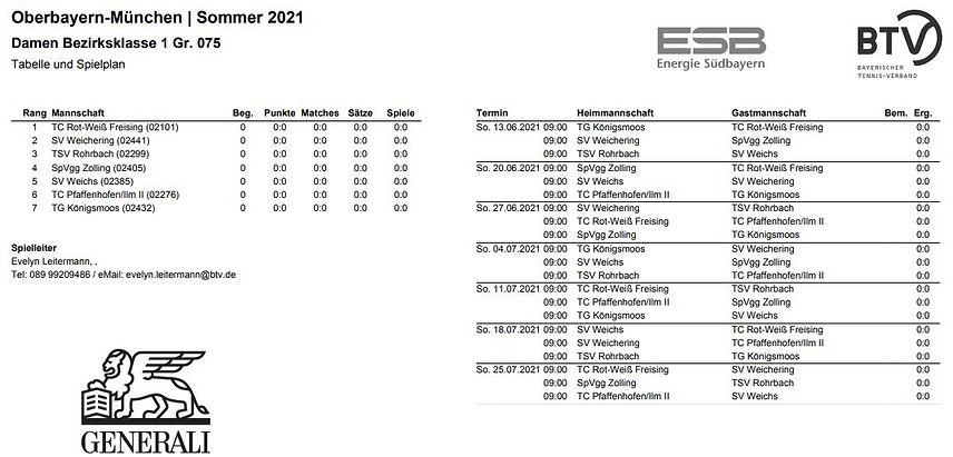 damen_results_29-03-2021.JPG