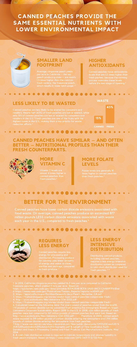 Canned-Peaches-inforgraphic-FIN.png