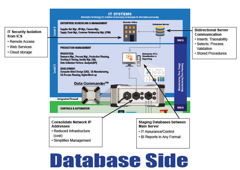How the Data Commander interfaces with databases