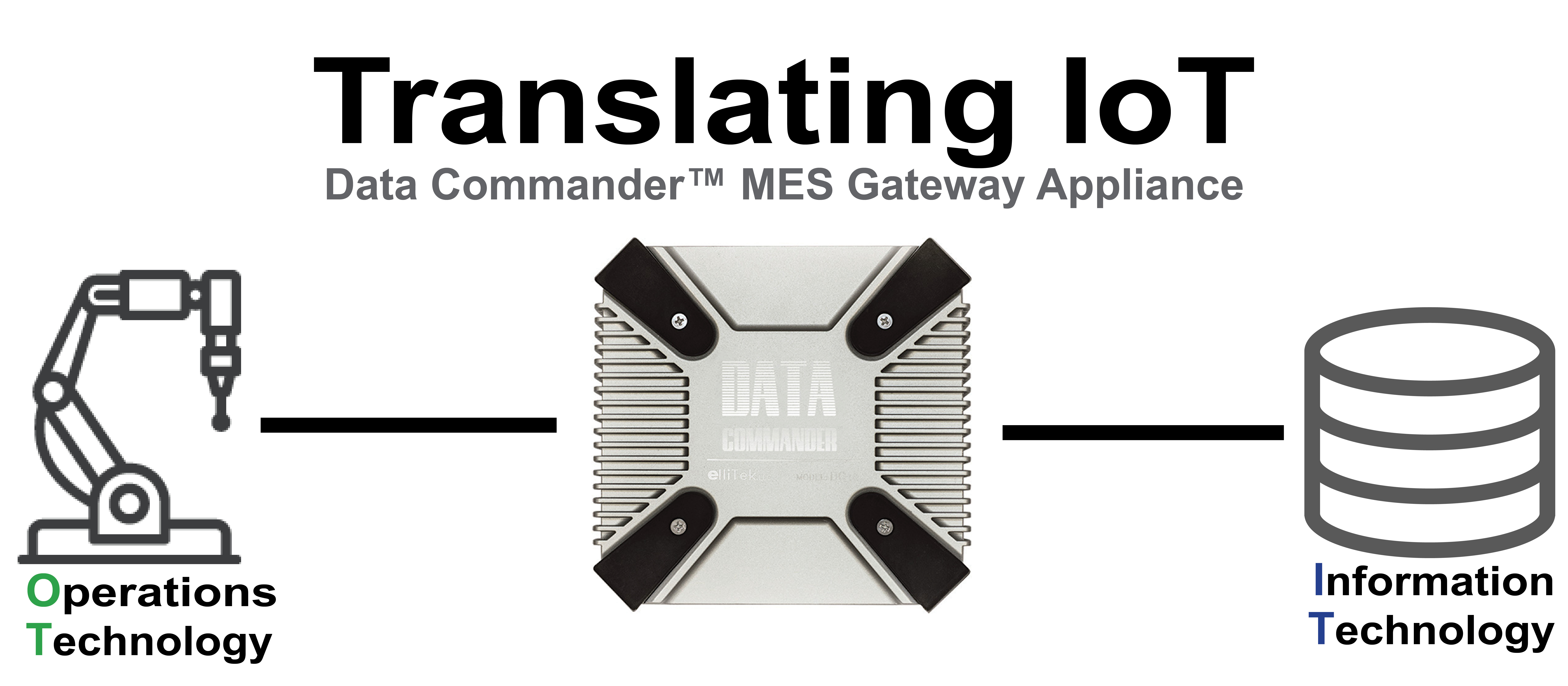 The Data Commander | Connects PLCs to SQL