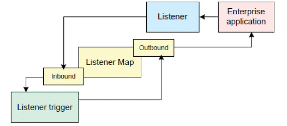 A Listener defines the connectivity details and features when a message is received from an enterprise application. The received message is processed by a trigger.