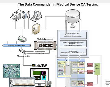The Data Commander in Medical QA Testing