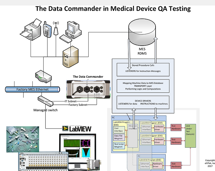 Info Graphic: Medical Device QA Testing