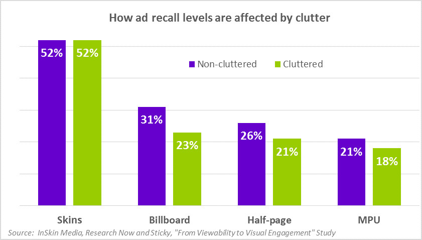 How ad recall levels are affected by ad clutter