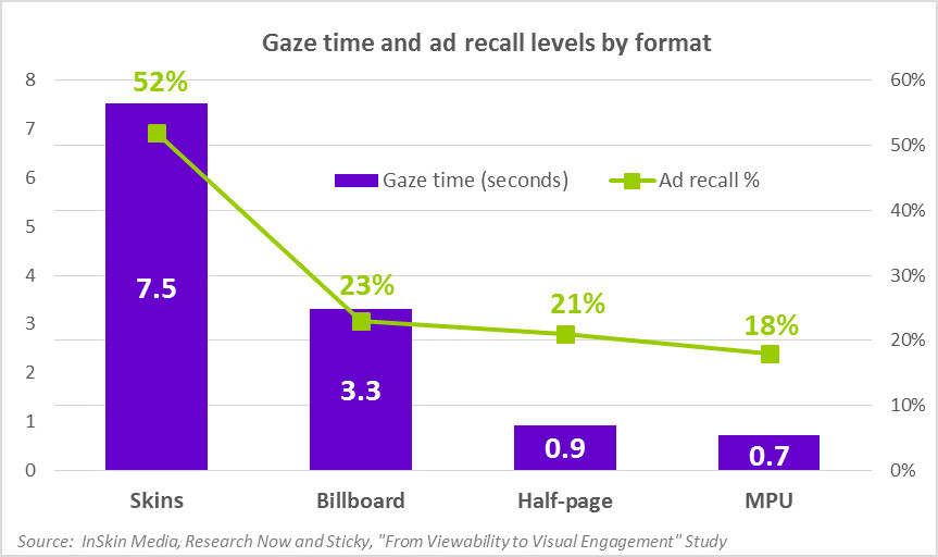 How Gaze time differs by ad format