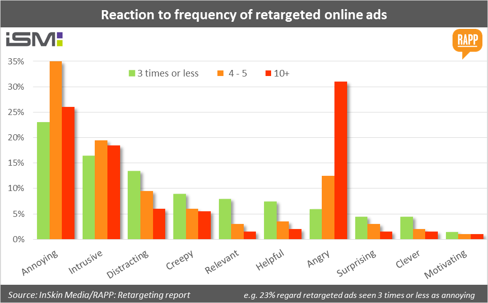 Reaction to frequency of retargeted online ads