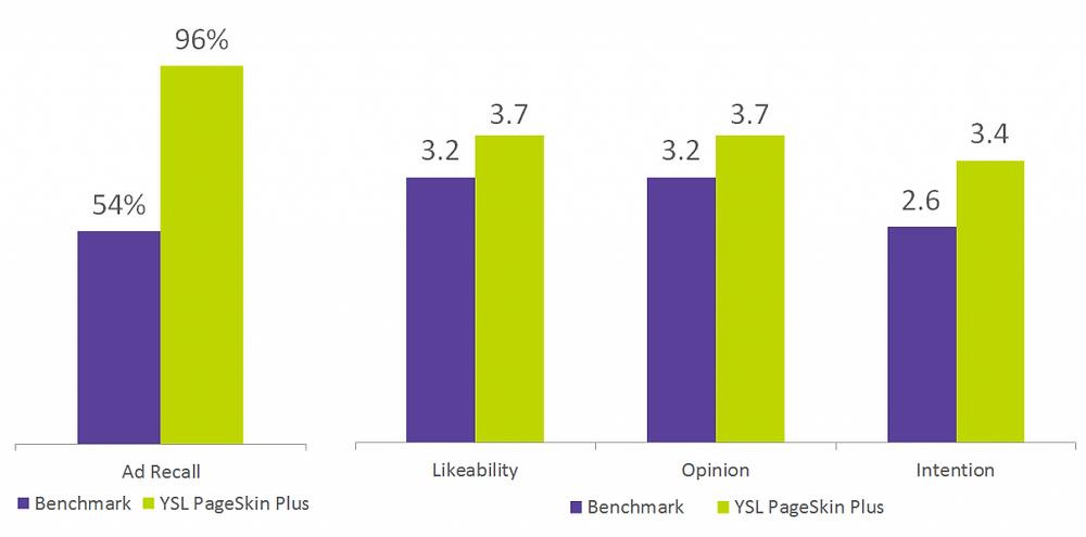 YSL Brand Metrics3