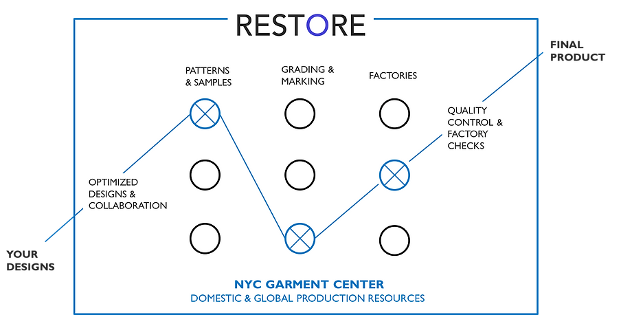 Fashion Production Process in NYC and resources
