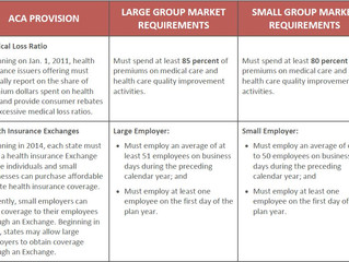 """ACA Definitions of """"Large"""" & """"Small"""" Employers"""