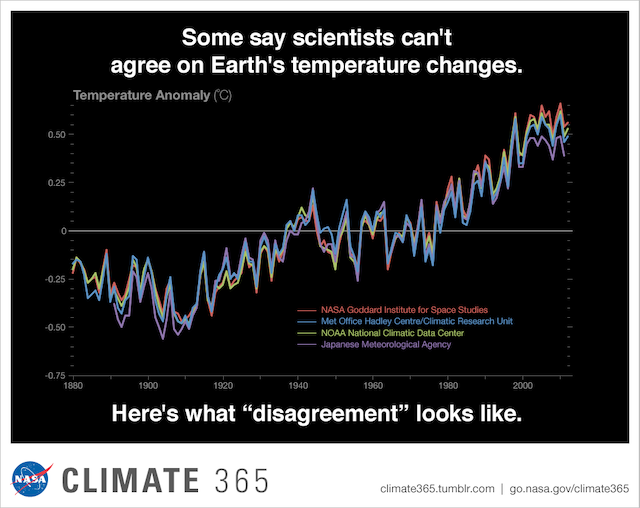 scientists agree on climate change