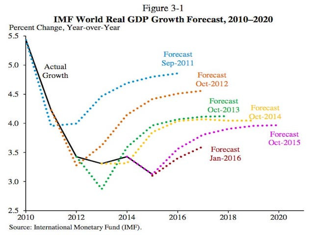 IMF DGP predictions are off the mark