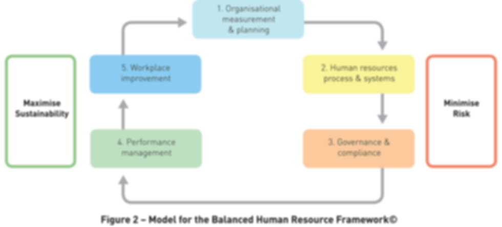 People Engine help businesses drive healthier profit using the HRF 101 Human Resource Framework