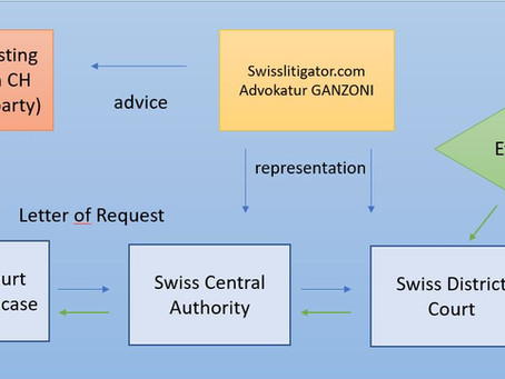 Obtaining Evidence Located in Switzerland