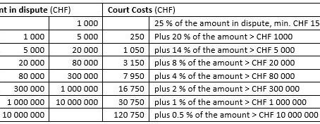 Civil Litigation Costs in Switzerland
