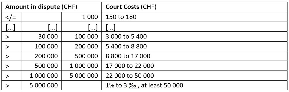 Court Costs Basel