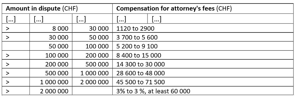 Attorney's Fees Basel