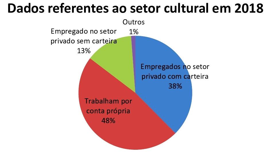 gráfico em pizza com dados sobre setor cultural
