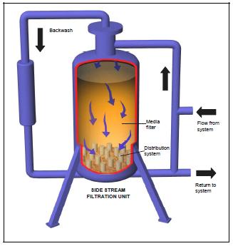 WATER TREATMENT/FLUSHING