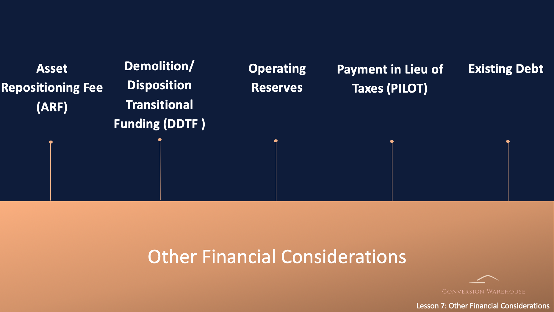 Other financial considerations when converting to Section 8