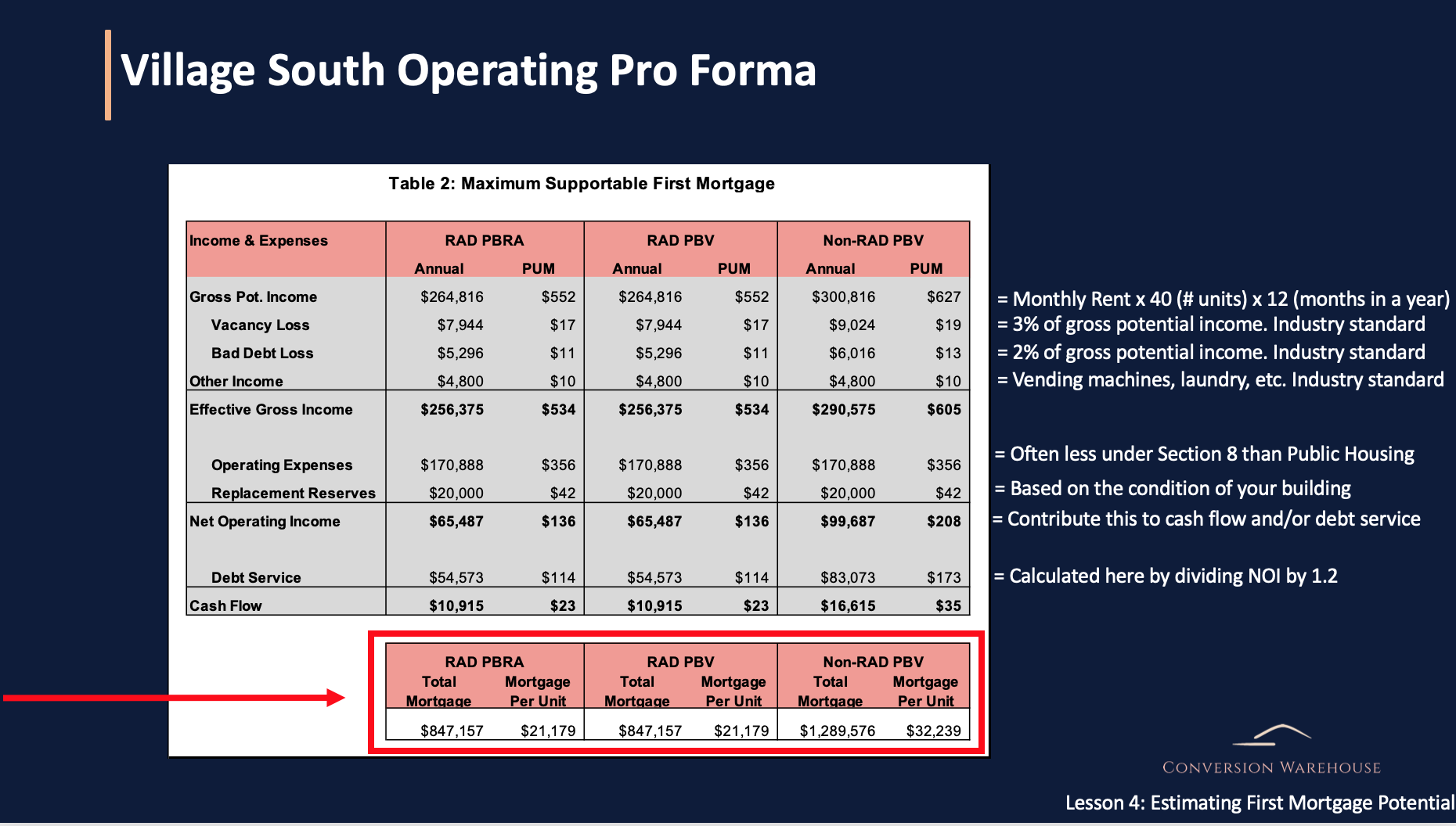 A walk through of an operating pro forma for each of the conversion options