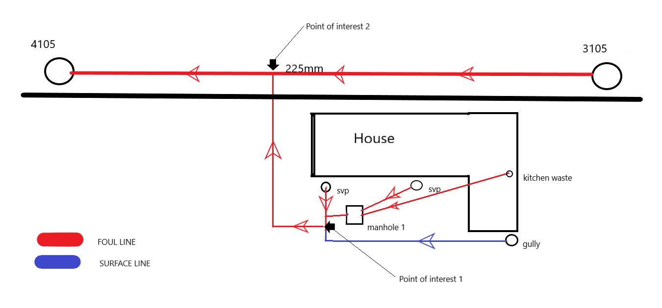 CCTV Survey Report 4/5 bedroom house