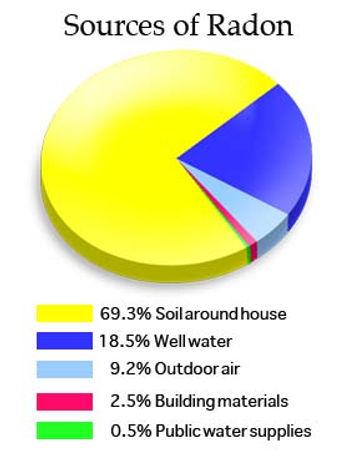 Radon Sources